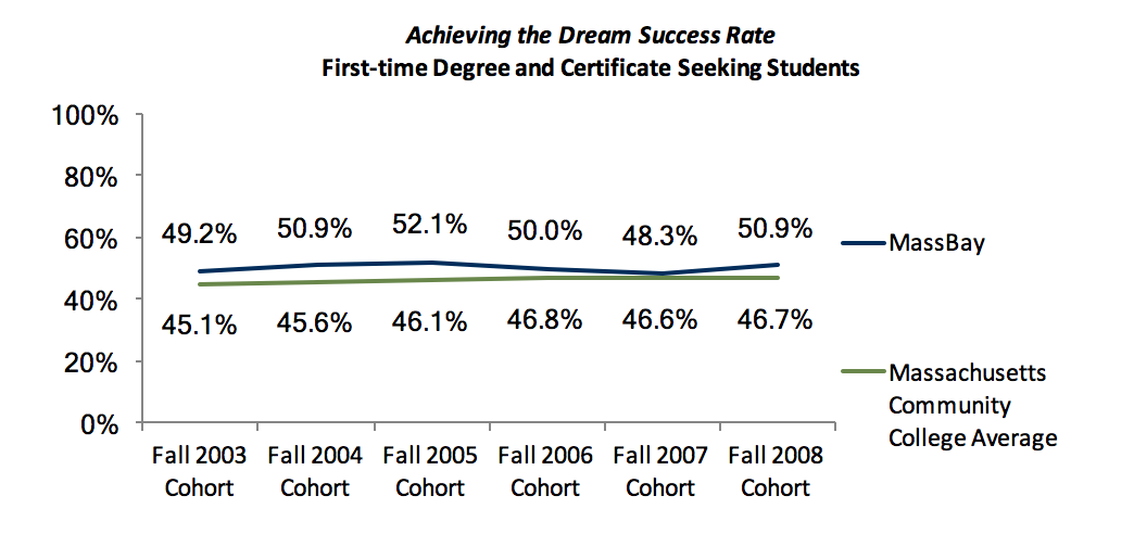 Achieving the Dream Success Rate First Time Students