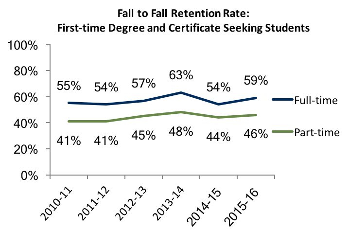 Fall to Fall Retention Rate