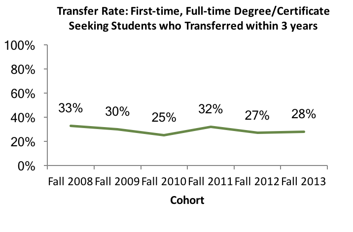 Transfer Rate - Students who transferred within three years