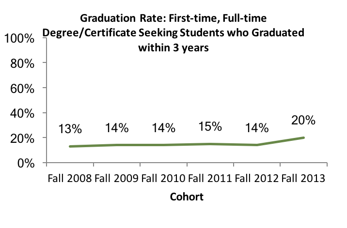 Graduation Rate - Students who graduated within three years
