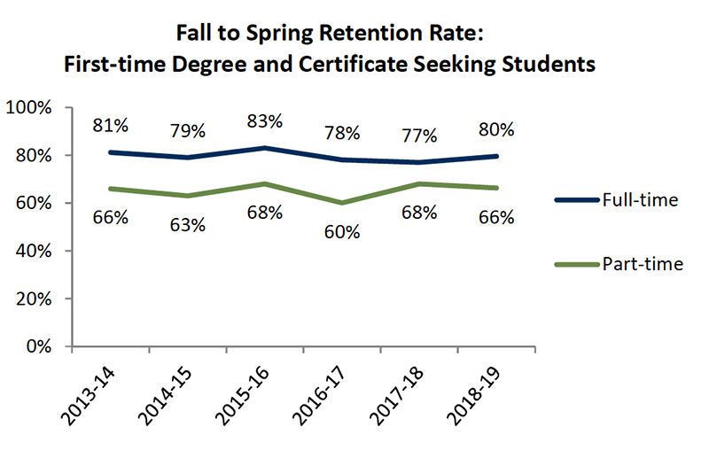 Student Success - Fall Spring Retention