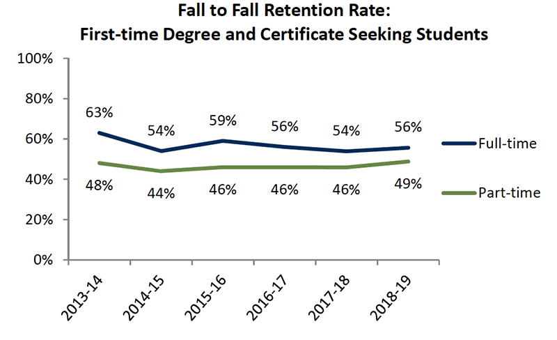 Student Success Fall to Fall Retention Rate
