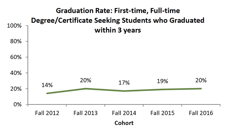 Student Success Graduation Rate Three Years