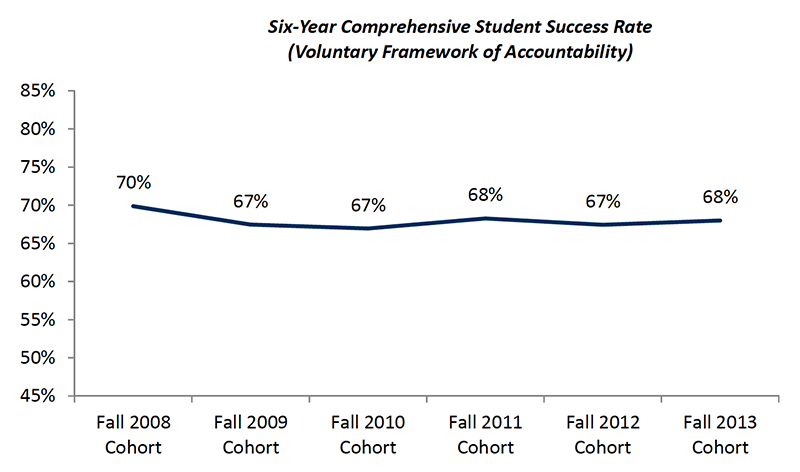 Student Success - Six Year Rate