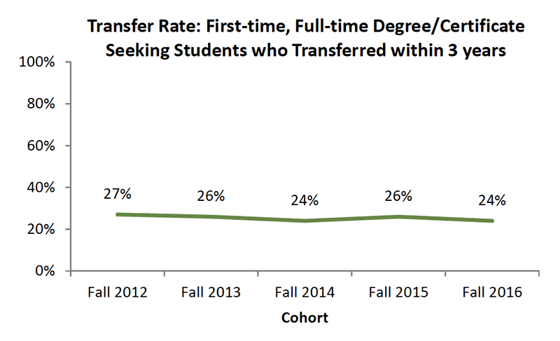 Student Success Transfer Rate Three Years